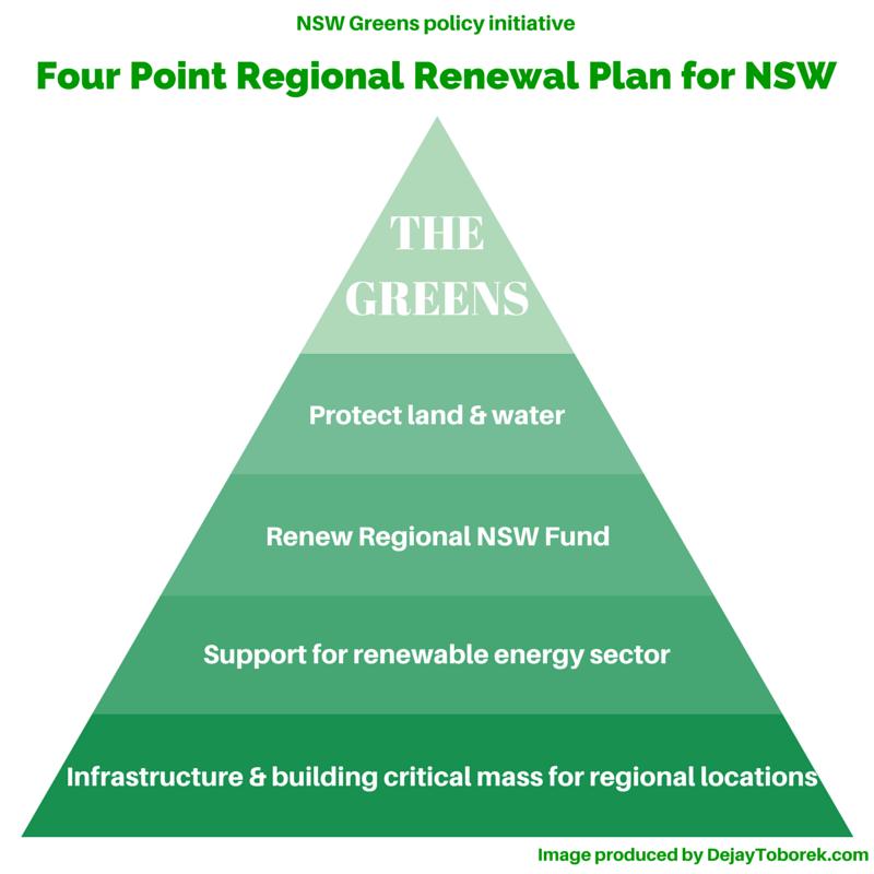 NSW Greens policy initiative - Four Point Regional Renewal Plan for NSW